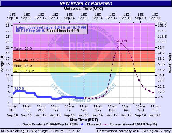 River level projection by NWS 8.5 ft. over flood stage